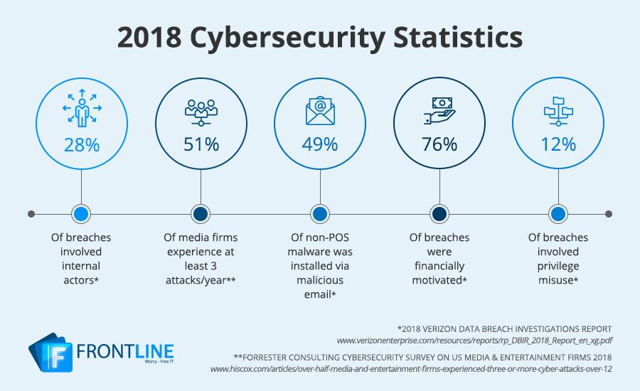 Frontline-2018CybersecurityStatistics-Infographic